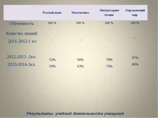 Результаты учебной деятельности учащихся Русский язык Математика Литерату