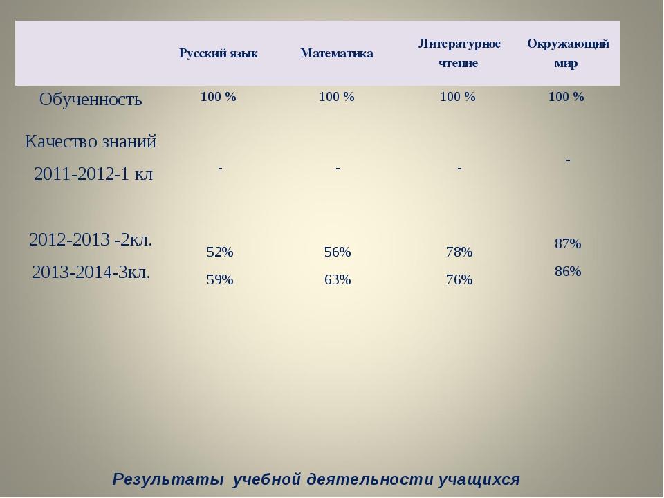 Результаты учебной деятельности учащихся Русский язык Математика Литерату...
