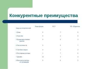 Конкурентные преимущества Запросы потребителейНаша фирмаРСУЧП «Шарипов» 1