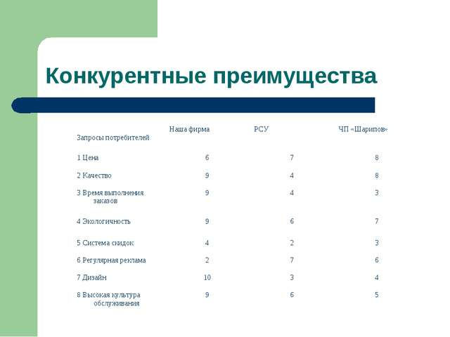 Конкурентные преимущества Запросы потребителейНаша фирмаРСУЧП «Шарипов» 1...