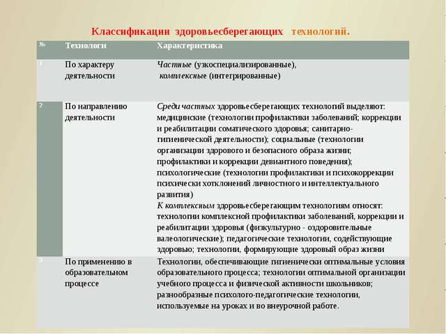 Классификации здоровьесберегающих технологий. № Технологи Характеристика 1 По...