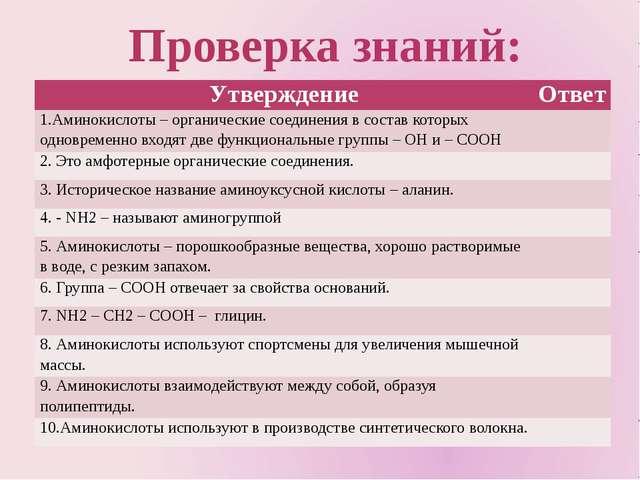 Проверка знаний: Утверждение Ответ 1.Аминокислоты – органические соединения...