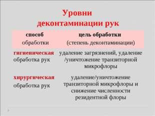Уровни деконтаминации рук способ обработкицель обработки (степень деконтамин