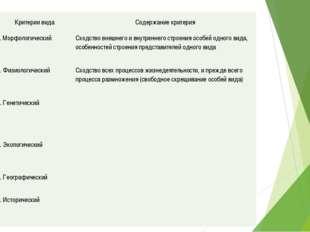 Критерии вида Содержание критерия 1. Морфологический Сходство внешнего и внут