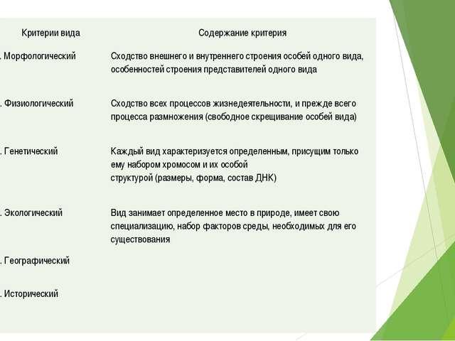 Критерии вида Содержание критерия 1. Морфологический Сходство внешнего и внут...