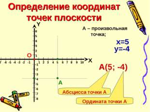 Определение координат точек плоскости 6 5 4 3 2 1 -1 -2 -3 -4 -5 -6 -7 -8 Х Y
