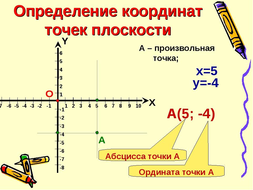 Определение координат точек плоскости 6 5 4 3 2 1 -1 -2 -3 -4 -5 -6 -7 -8 Х Y...