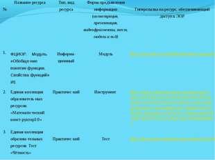№Название ресурсаТип, вид ресурсаФорма предъявления информации (иллюстрац