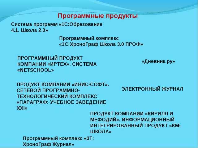 Программные продукты Система программ «1С:Образование 4.1. Школа 2.0» Програм...