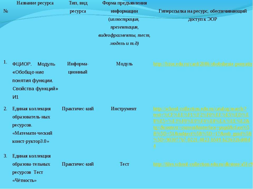 №Название ресурсаТип, вид ресурсаФорма предъявления информации (иллюстрац...
