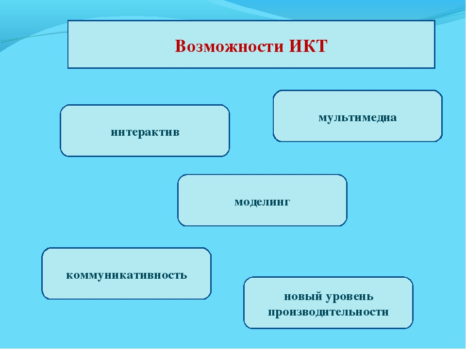 Возможности ИКТ интерактив коммуникативность новый уровень производительности...
