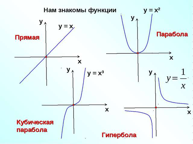 Нам знакомы функции Прямая Парабола Кубическая парабола Гипербола