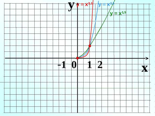 y x -1 0 1 2