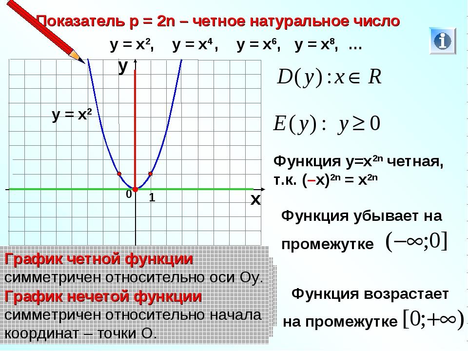 Показатель р = 2n – четное натуральное число 1 0 х у у = х2, у = х4 , у = х6,...