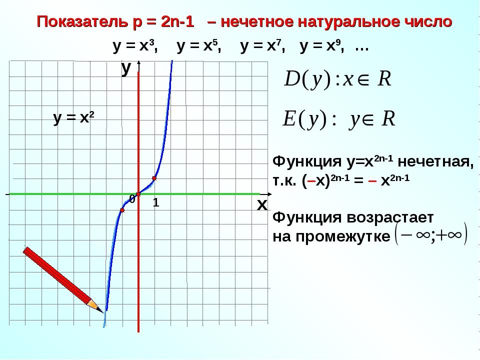 Показатель р = 2n-1 – нечетное натуральное число 1 х у у = х3, у = х5, у = х7...