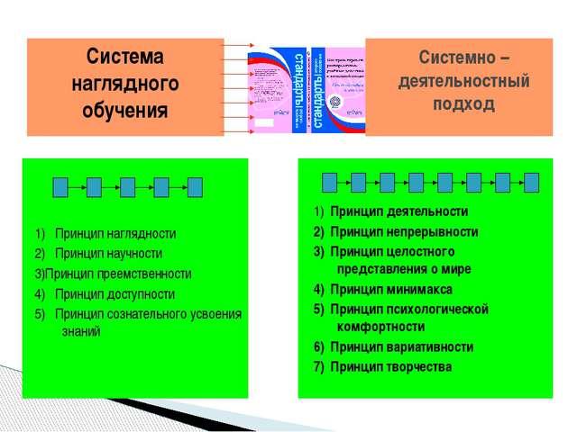 Система наглядного обучения 1) Принцип деятельности 2) Принцип непрерывности...