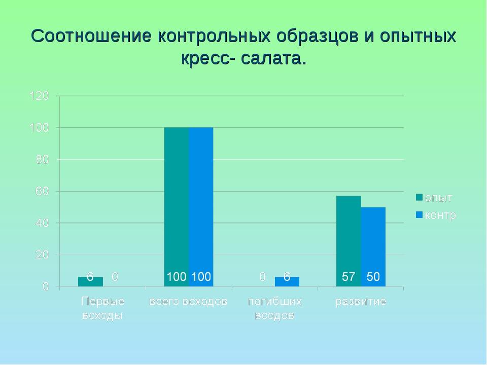 Соотношение контрольных образцов и опытных кресс- салата.