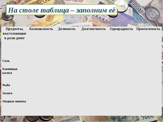 На столе таблица – заполним её Предметы, выступающие в роли денегКомпактност...