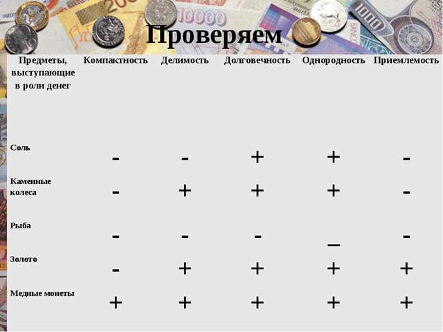 Проверяем Предметы, выступающие в роли денегКомпактностьДелимостьДолговечн...