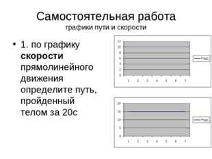Самостоятельная работа графики пути и скорости 1. по графику скорости прямоли