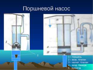 Поршневой насос 2 1 – поршень 2 – всас. Клапан 3 – нагнет. Клапан 4 – возд. К
