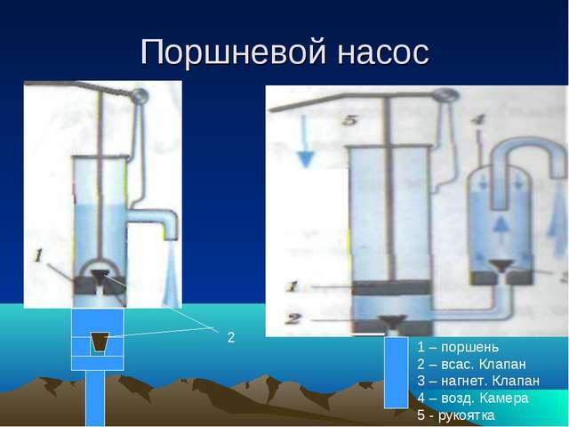 Поршневой насос 2 1 – поршень 2 – всас. Клапан 3 – нагнет. Клапан 4 – возд. К...