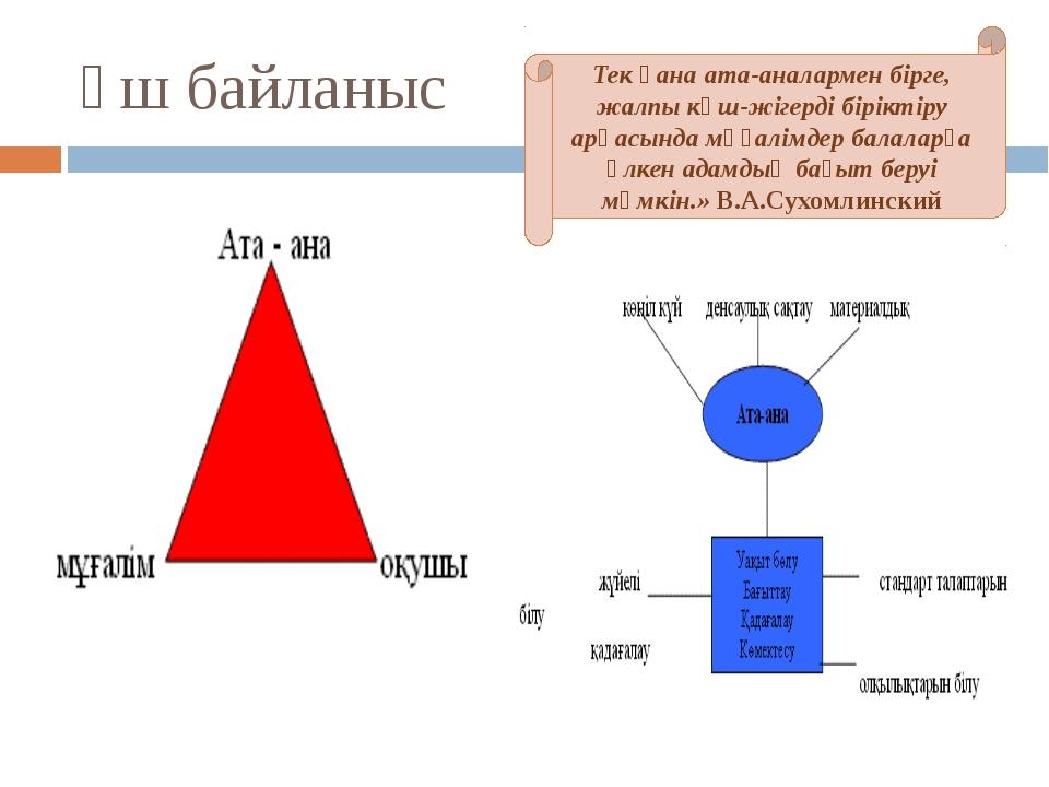 Үш байланыс Тек қана ата-аналармен бірге, жалпы күш-жігерді біріктіру арқасын...