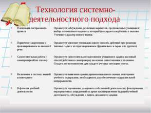 Технология системно-деятельностного подхода 5 Реализация построенного проект