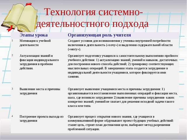 Технология системно-деятельностного подхода Этапы урока Организующая роль у...