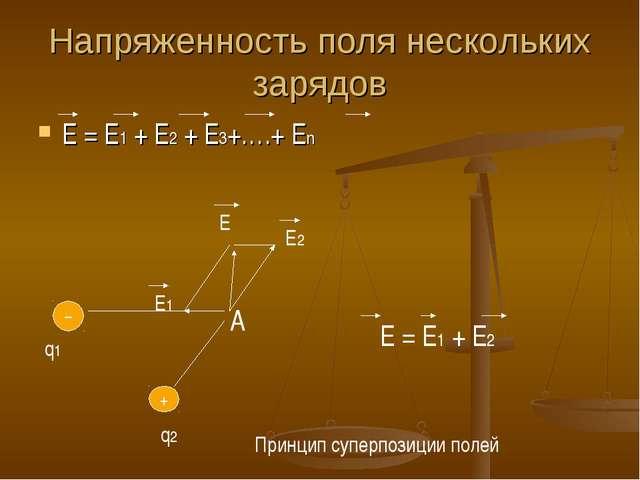 Напряженность поля нескольких зарядов Е = Е1 + Е2 + Е3+….+ Еn + – q1 q2 Е1 Е2...