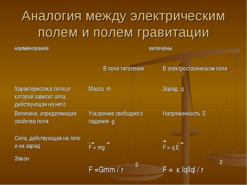 Аналогия между электрическим полем и полем гравитации 2 2