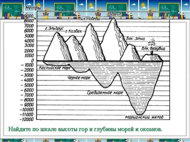 Найдите по шкале высоты гор и глубины морей и океанов.