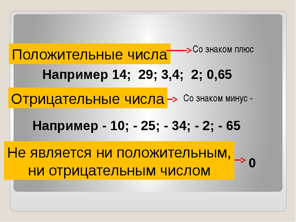 Положительные числа Отрицательные числа Не является ни положительным, ни отри...