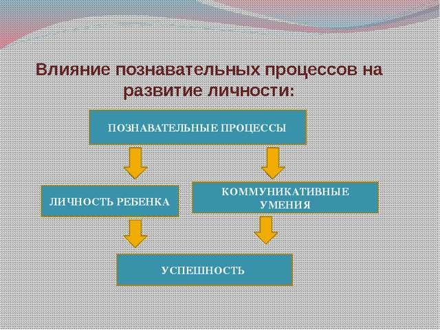 Влияние познавательных процессов на развитие личности: ПОЗНАВАТЕЛЬНЫЕ ПРОЦЕСС...