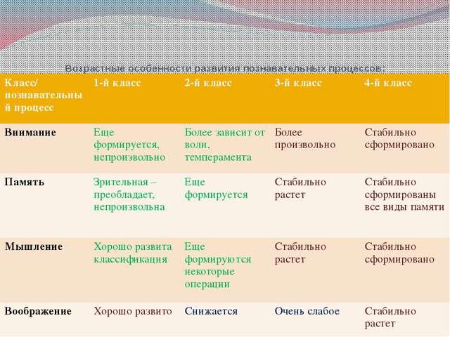 Возрастные особенности развития познавательных процессов: Класс/ познавательн...
