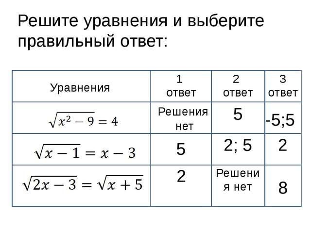 Решите уравнения и выберите правильный ответ: Решения нет 5 -5;5 8 Уравнения...