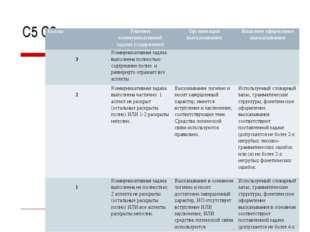 С5 С6, критерии : БаллыРешение коммуникативной задачи (содержание)Организац