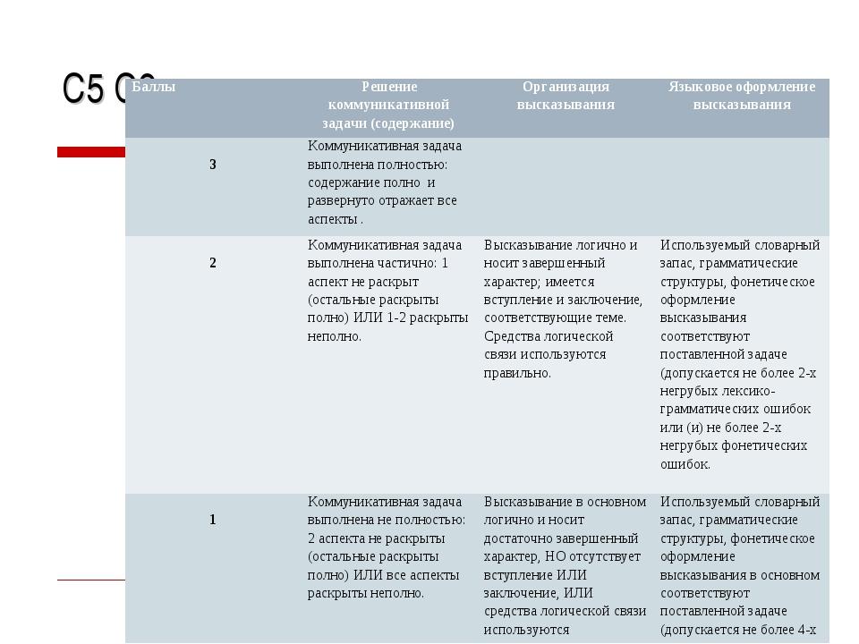 С5 С6, критерии : БаллыРешение коммуникативной задачи (содержание)Организац...