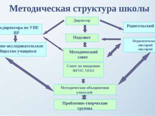 Методическая структура школы Педсовет Методический совет Методические объедин