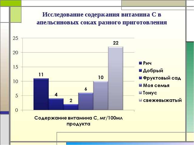 Исследование содержания витамина С в апельсиновых соках разного приготовления