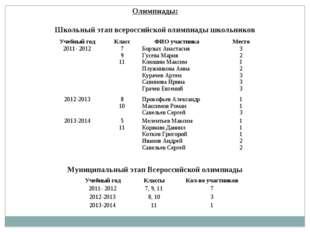 Олимпиады: Школьный этап всероссийской олимпиады школьников Муниципальный эта