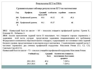 Результаты ЕГЭ и ГИА: Сравнительная таблица результатов ЕГЭ по математике 201