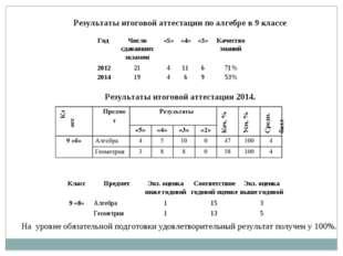 Результаты итоговой аттестации по алгебре в 9 классе Результаты итоговой атте
