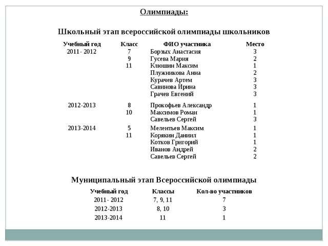 Олимпиады: Школьный этап всероссийской олимпиады школьников Муниципальный эта...