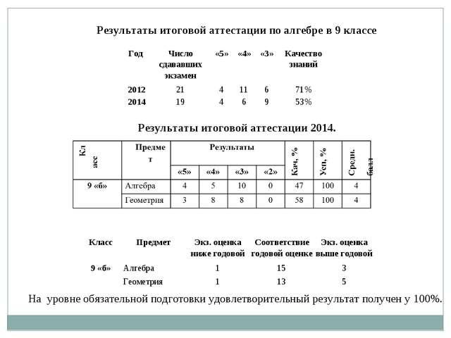 Результаты итоговой аттестации по алгебре в 9 классе Результаты итоговой атте...