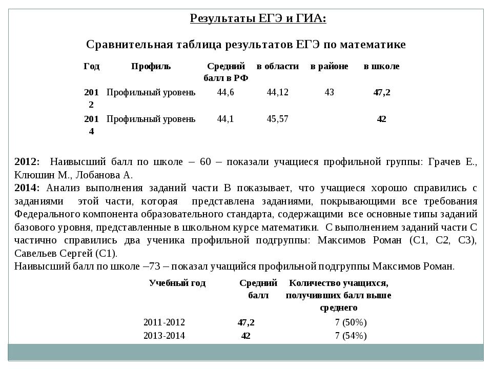 Результаты ЕГЭ и ГИА: Сравнительная таблица результатов ЕГЭ по математике 201...
