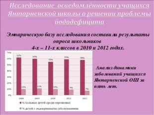 Эмпирическую базу исследования составили результаты опроса школьников 4-х – 1