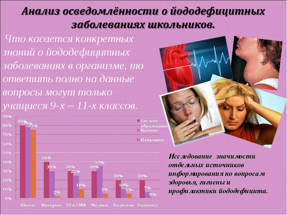 Что касается конкретных знаний о йододефицитных заболеваниях в организме, то...