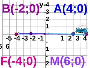 y x -5 -4 -3 -2 -1 1 2 3 4 5 6 4 3 2 1 -1 -2 -3 -4 А(4;0) В(-2;0) M(6;0) F(-