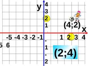 y x (2;4) 4 3 2 1 -1 -2 -3 -4 -5 -4 -3 -2 -1 1 2 3 4 5 6 (4;2) Работа над ош